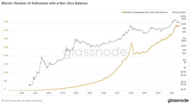Bitcoin - počet adres s nenulovým zůstatkem