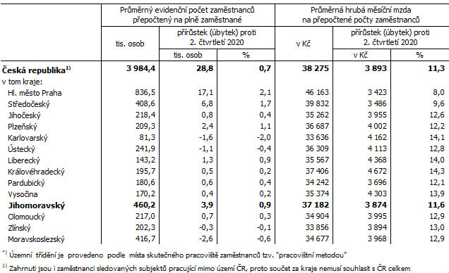 Tab. 1 Počet zaměstnanců a průměrné hrubé měsíční mzdy v ČR a krajích*) ve 2. čtvrtletí 2021 (předběžné výsledky)