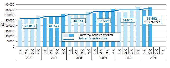 Graf 3 Vývoj průměrné měsíční mzdy v Jihomoravském kraji podle čtvrtletí