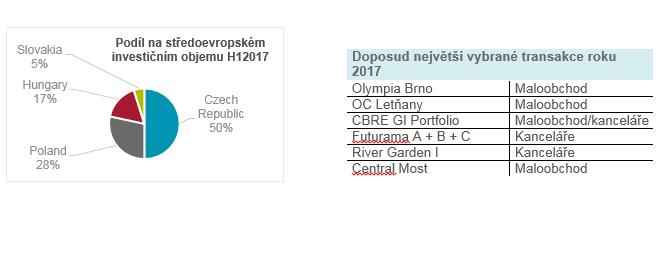 Česko předstihlo Polsko v objemu investic do komerčních nemovitostí