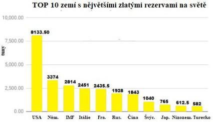 TOP 10 zemí s největšími zlatými rezervami na světě