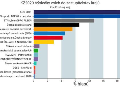 Výsledky voleb 2020 - Výsledky senátních a krajských voleb z www.volby.cz |  Kurzy.cz