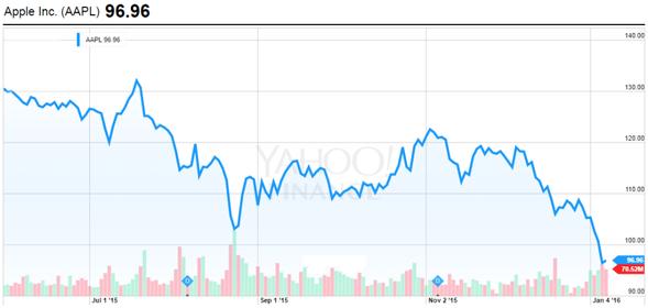 Akcie společnosti Apple Inc. (AAPL) od spuštění Apple Music