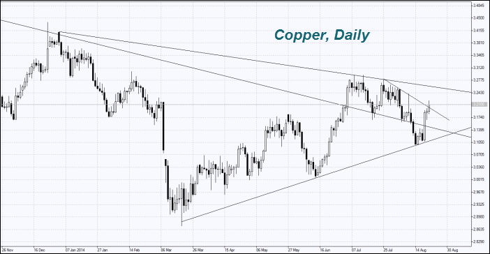 copper-chart-weekly