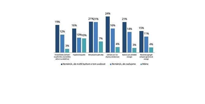Již 7 % českých domácností využívá klimatizace