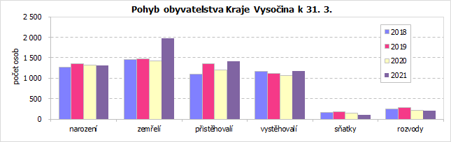 Pohyb obyvatelstva Kraje Vysočina k 31. 3.