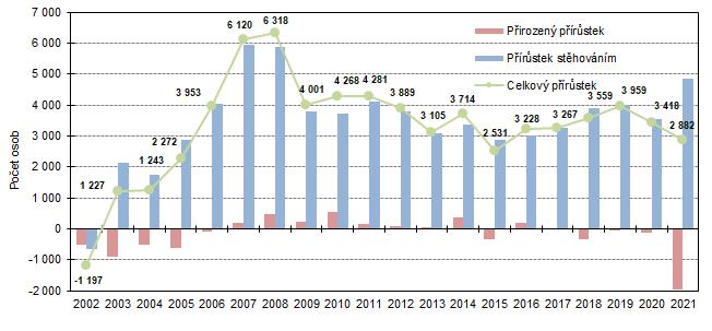 Graf 1: Celkový, migrační a přirozený přírůstek ve Středočeském kraji v 1. čtvrtletí 2002 až 2021