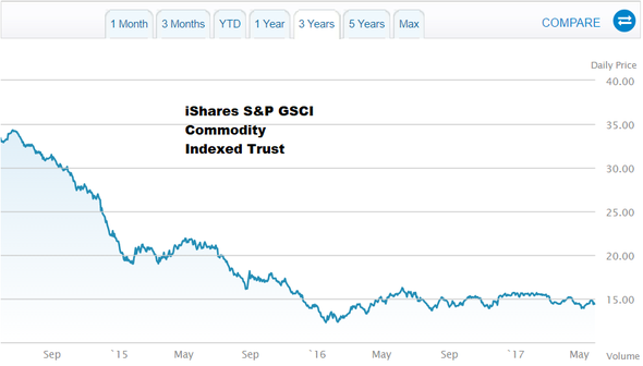 iShares SP GSCI Commodity Indexed Trust