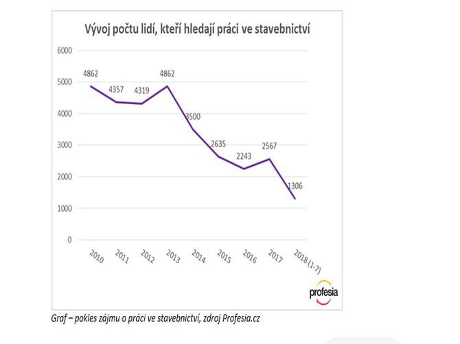 Zájem o práci v oboru klesá již 5 let