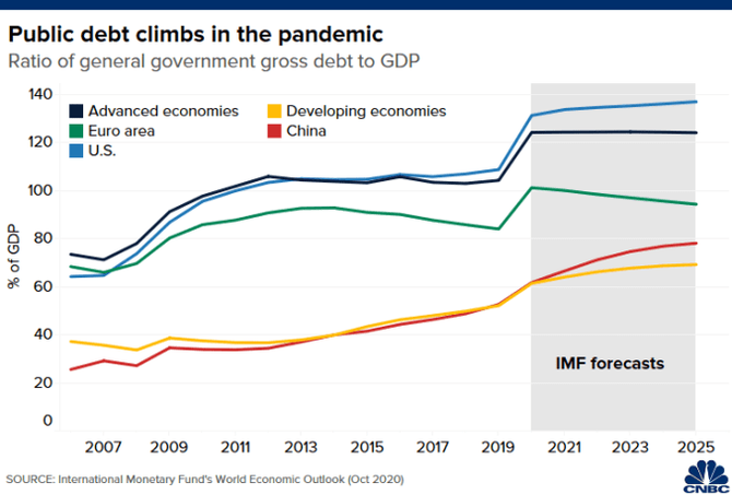 Chart of IMF forecasts for the ratios of general government gross debt to GDP across different economies