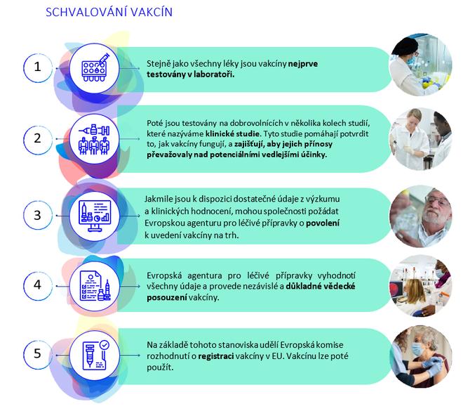 grafika_schvalovani_vakcin