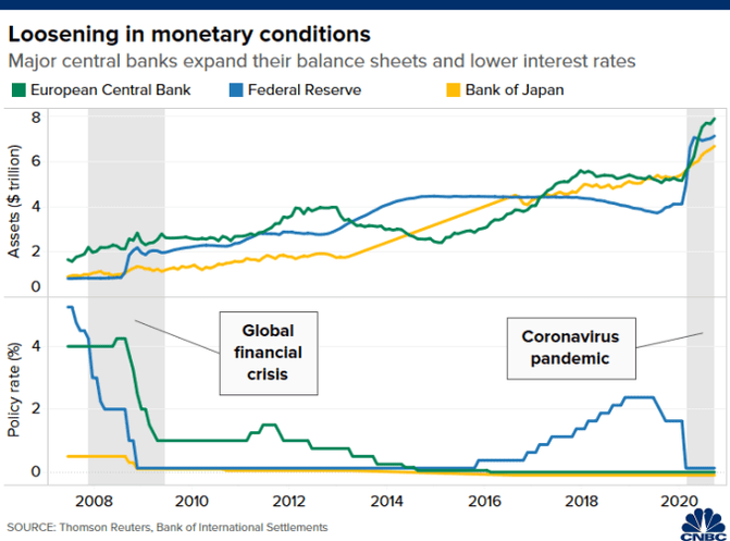 Chart of balance sheets and policy rates of the Federal Reserve, European Central Bank and Bank of Japan