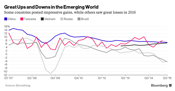 Great Ups and Downs in the Emerging World