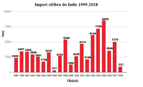 Import stříbra do Indie 1999 - 2018