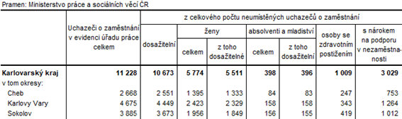 Neumístění uchazeči v okresech Karlovarského kraje k 31. 5. 2021