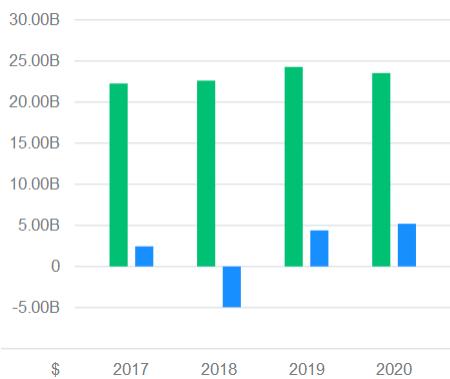 Zisk a výnos za jednotlivé roky.