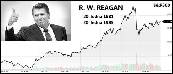 Reaganova administrace