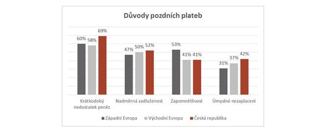 Polovina neplatičů (52 %) se potýká se složitou finanční situací