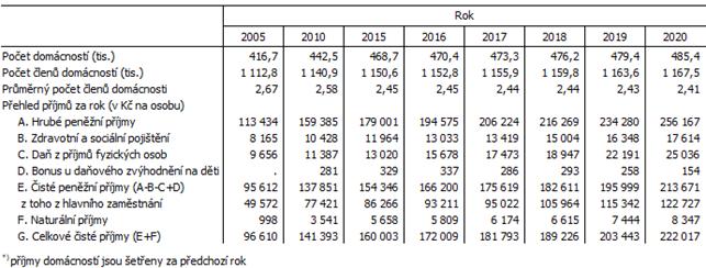 Tab. 1 Složení domácností v Jihomoravském kraji a roční příjmy*) na osobu