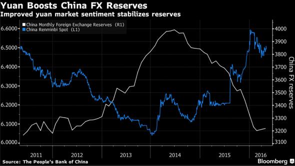 Juan Boosts China FX Reserves