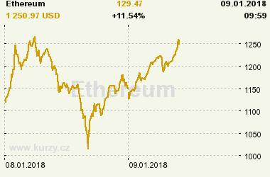 Online graf vývoje ceny komodity Ethereum
