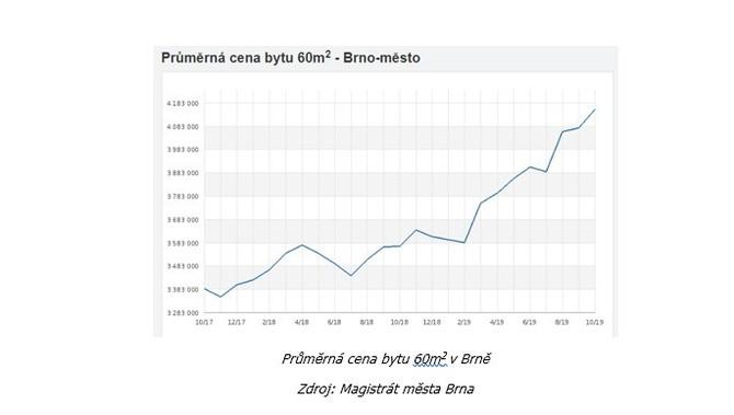 Brno se na trend nájemního bydlení připravuje