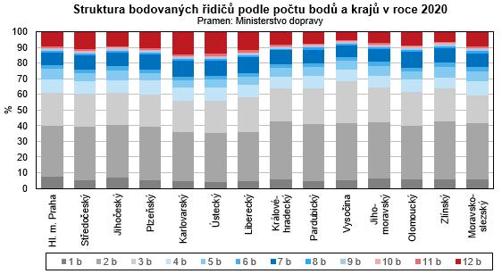 Graf - Struktura bodovaných řidičů podle počtu bodů a krajů v roce 2020.