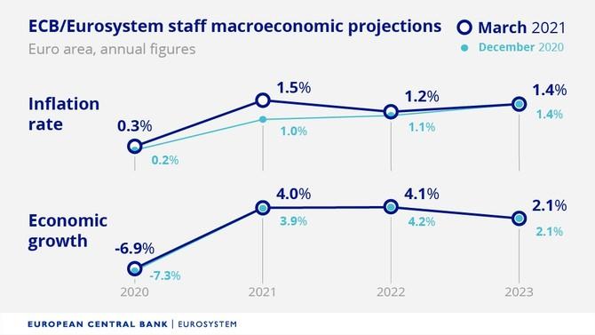 Zdroj: ECB