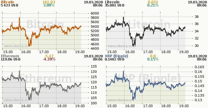 vývoj ceny bitcoinu a dalších kryptoměn za poslední týden