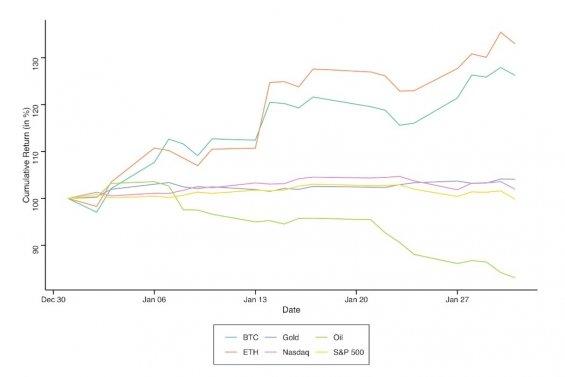 Kumulativní výnosy BTC, ETH, ropy, zlata, S&P 500 a Nasdaq během ledna 2020. (zdroj: Cointelegraph)