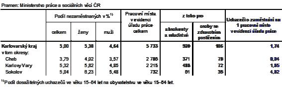 Podíl nezaměstnaných a volná pracovní místa v okresech Karlovarského kraje k 31. 7. 2021