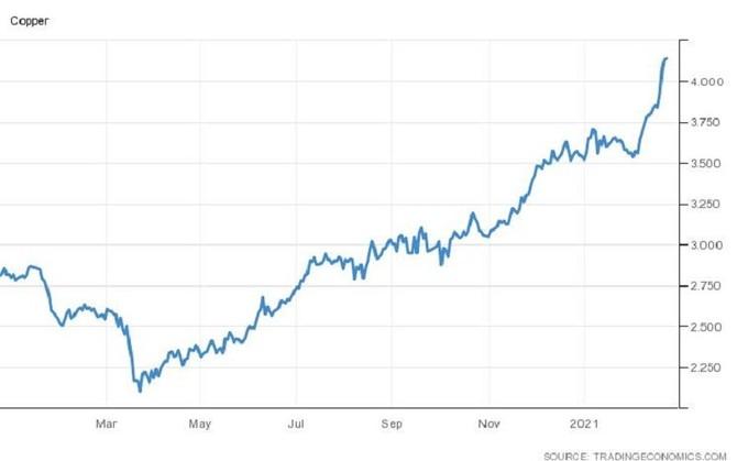 Cena mědi (USD/Lbs)