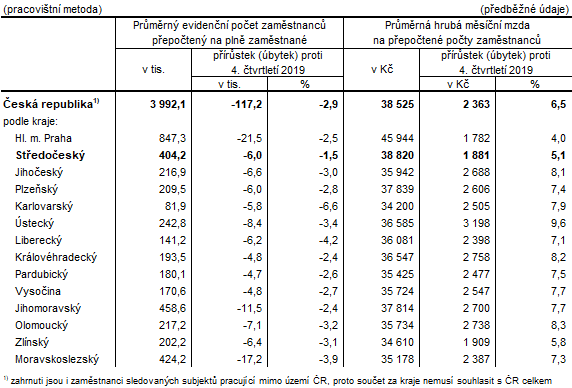 Počet zaměstnanců a průměrné hrubé měsíční mzdy v krajích ČR ve 4. čtvrtletí 2020