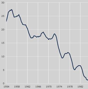 vyvoj usa platu Jak to vlastně je s nerovností příjmů ve Spojených státech?