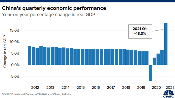 Chart shows year-on-year percentage change in China's real GDP.