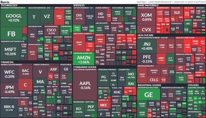 S&P 500 (11. listopadu 2015)