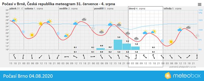 Počasí Brno 4.8.2020