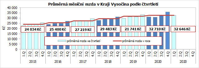 Průměrná měsíční mzda v Kraji Vysočina podle čtvrtletí