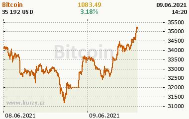 Bitcoin 2 dny