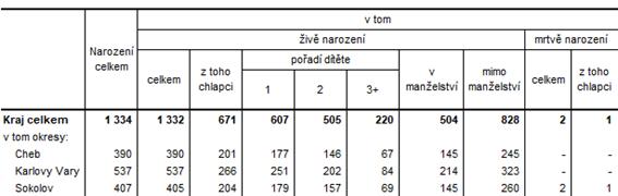 Počet obyvatel podle krajů v 1.  pololetí 2021 (předběžné údaje)