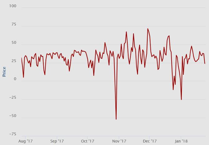 Graf vývoje cen spotové elektřiny