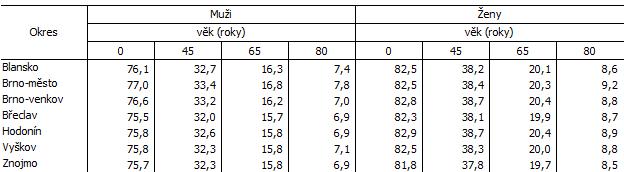 Tab. 1 Naděje dožití v okresech Jihomoravského kraje (průměr za období 2016 až 2020)