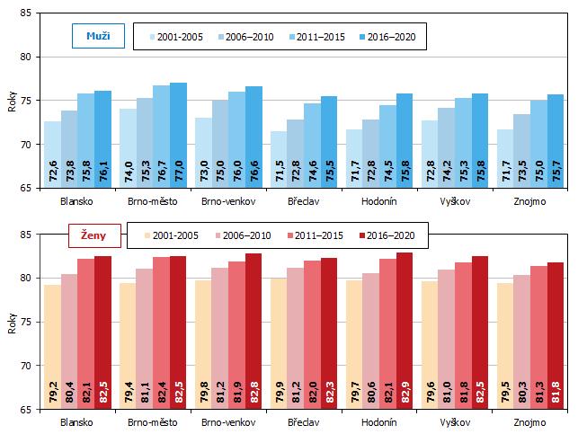 Graf 2 Vývoj naděje dožití mužů a žen při narození v okresech Jihomoravského kraje