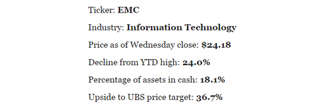 EMC Corp