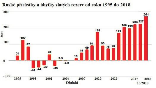 Ruské přírůstky a úbytky zlatých rezerv od roku 1995 do roku 2018