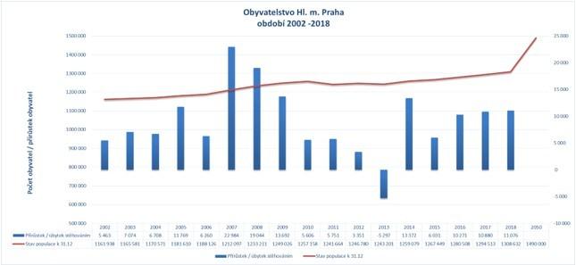 Celkem se počty Pražanů zvedly meziročně o 14 119