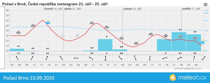 Počasí Brno 23.9.2020