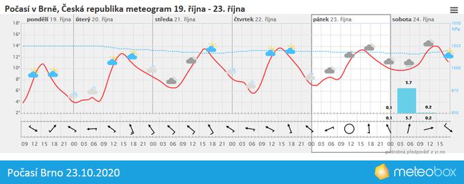 Počasí Brno 23.10.2020