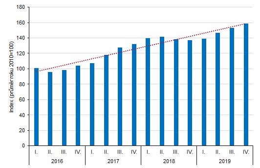 hrnné indexy cen nemovitostí v Karlovarském kraji za jednotlivá čtvrtletí let 2016–2019
