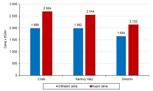 Průměrné odhadní a kupní ceny rodinných domů dle okresů Karlovarského kraje v letech 2017–2019